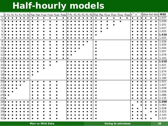 Half-hourly models     x x1 x2 x3 x4 x5 x6 x48 x96 x144 x192 x240 x288 d d1 d2 d3 d4 d5 d6 d48 d96 d144 d192 d240 d288 x+ ...