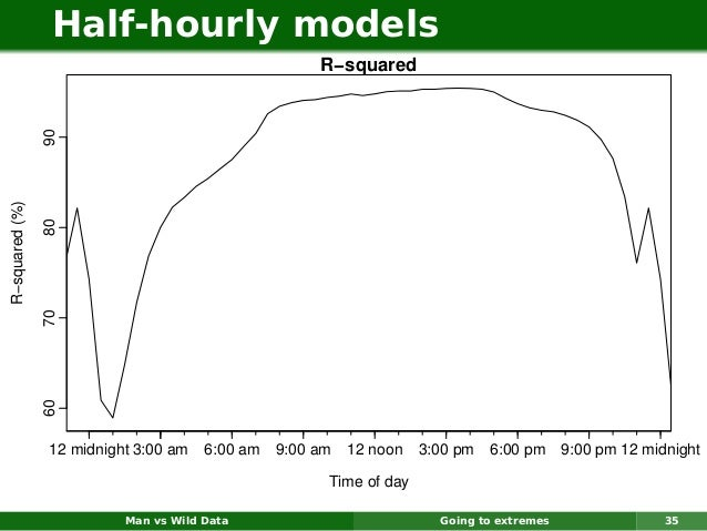 Half-hourly models                                                     R−squared                90R−squared (%)           ...