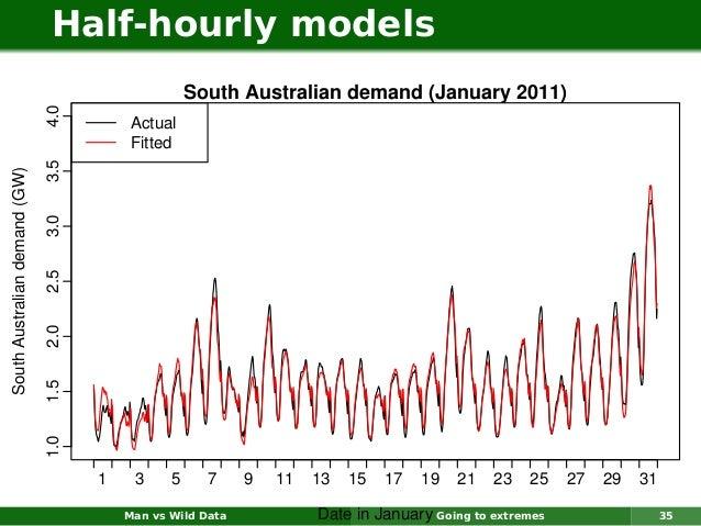 Half-hourly models                                                    South Australian demand (January 2011)              ...