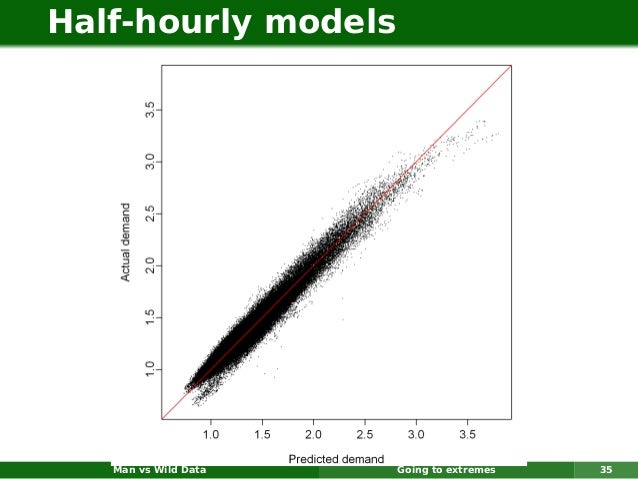 Half-hourly models   Man vs Wild Data   Going to extremes   35