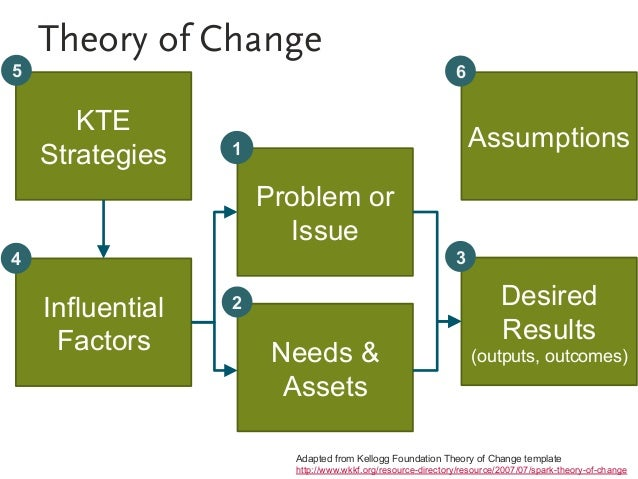 Evaluating problem gambling kte theory pronofoot35fo Choice Image