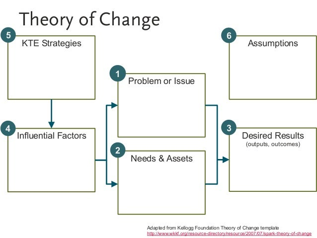 Evaluating problem gambling kte theory of change pronofoot35fo Choice Image
