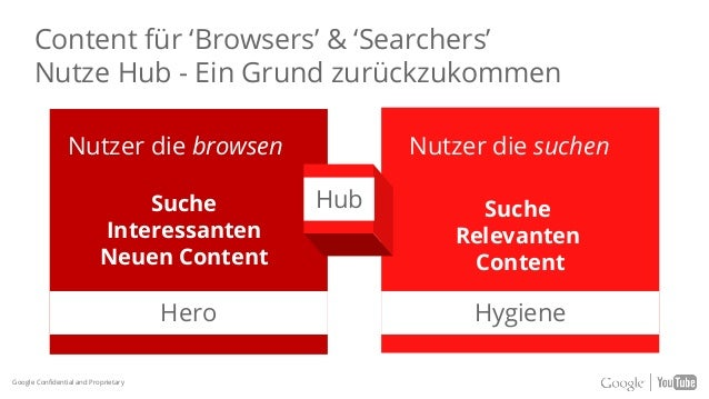 Hero Content Sein immer präsent Hygiene Content Hub Content Google Confidential and Proprietary