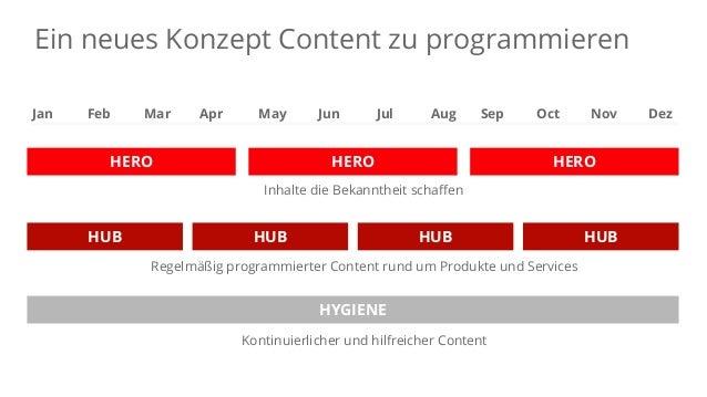 Schaffe Bekanntheit mit Hero Content Google Confidential and Proprietary
