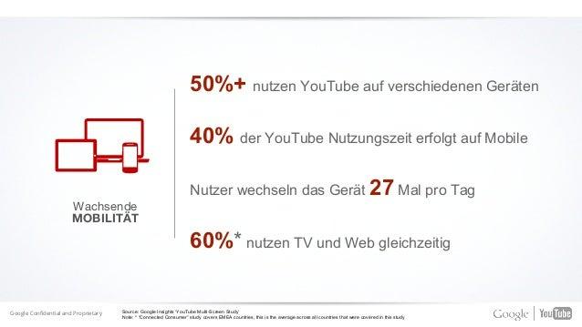 Sagen, YouTube gibt ihnen und ihren Freunden Gesprächsstoff. 70% Sagen, sie teilen interessanten Content.90% DABEI SEIN Di...