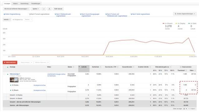 Google Confidential and Proprietary Best-Practice Anzeigen 1. Halte das Werbevideo kurz (30-60 Sek.) 2. Überzeuge die Nutz...