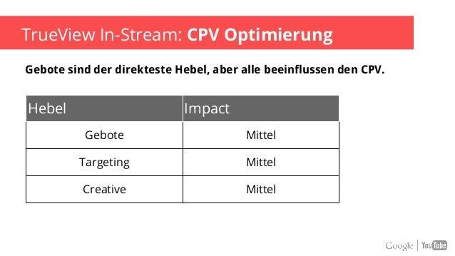 TrueView In-Stream: Budget Optimierung Hebel Impact Gebote hoch Targeting mittel Creative gering Die richtigen Gebote sind...