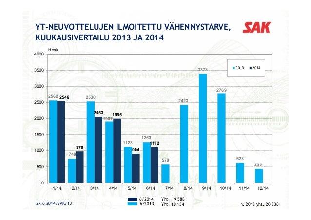YT-NEUVOTTELUJEN ILMOITETTU VÄHENNYSTARVE, KUUKAUSIVERTAILU 2013 JA 2014 6/2014 6/2013 Yht. 9 588 Yht. 10 134 v. 2013 yht....