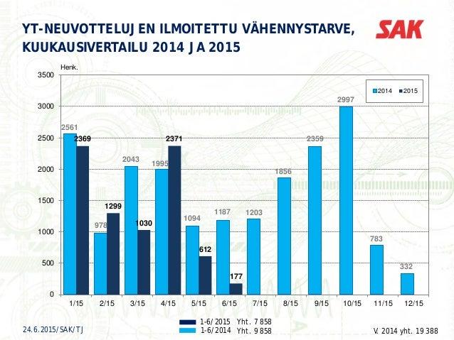 YT-NEUVOTTELUJEN ILMOITETTU VÄHENNYSTARVE, KUUKAUSIVERTAILU 2014 JA 2015 1-6/2015 1-6/2014 Yht. 7 858 Yht. 9 858 V. 2014 y...