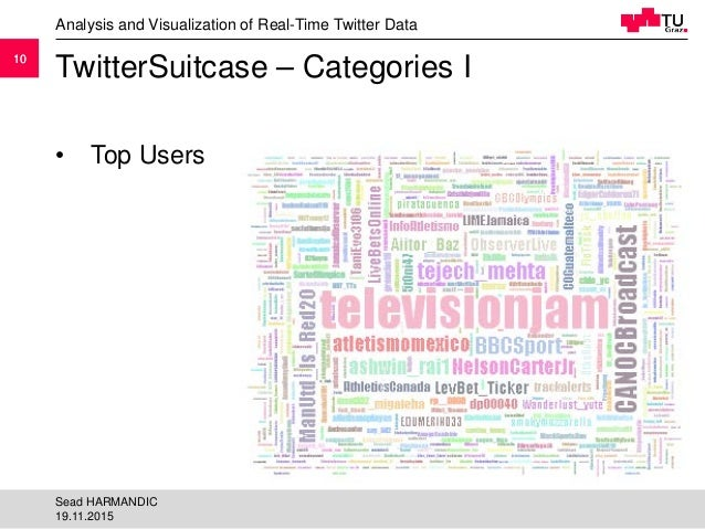 1010 TwitterSuitcase – Categories I Analysis and Visualization of Real-Time Twitter Data 19.11.2015 Sead HARMANDIC • Top U...