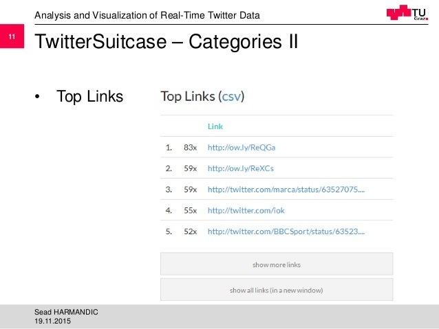 1111 TwitterSuitcase – Categories II Analysis and Visualization of Real-Time Twitter Data 19.11.2015 Sead HARMANDIC • Top ...
