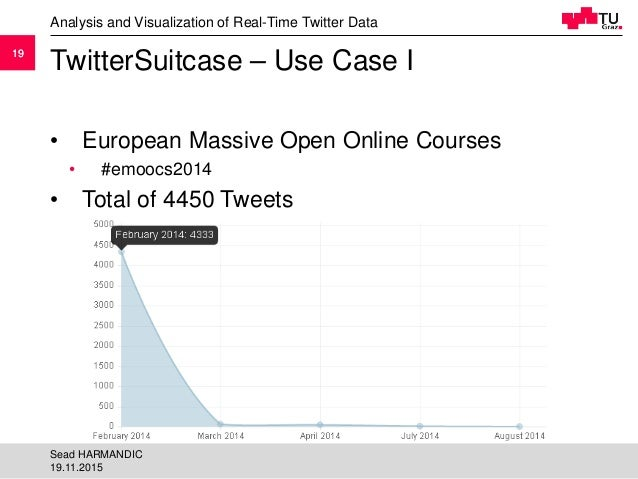 1919 TwitterSuitcase – Use Case I • European Massive Open Online Courses • #emoocs2014 • Total of 4450 Tweets Analysis and...
