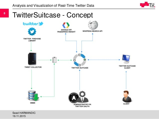 88 TwitterSuitcase - Concept Analysis and Visualization of Real-Time Twitter Data 19.11.2015 Sead HARMANDIC