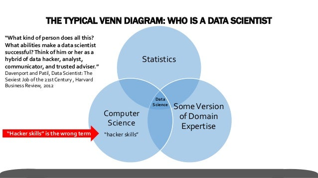 Data Scientists Are Analysts Are Also Software Engineers