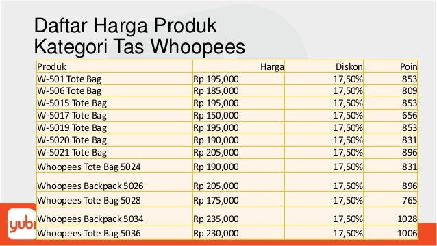 Daftar Harga Produk Kategori Tas Whoopees Produk Harga Diskon Poin W-501 Tote Bag Rp 195,000 17,50% 853 W-506 Tote Bag Rp ...