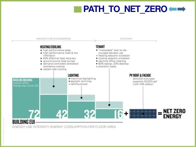 Jerry yudelson the business case for net zero energy for Net zero design