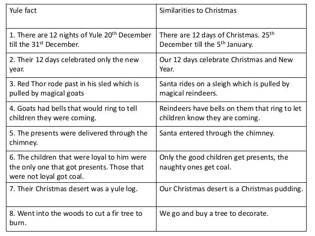 yule fact similarities to christmas 1 there are 12 nights of yule 20th december till - 12 Nights Of Christmas