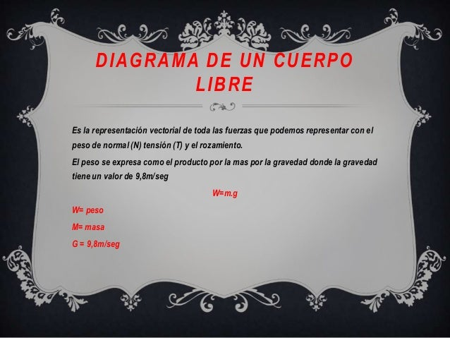 DIAGRAMA DE UN CUERPOLIBREEs la representación vectorial de toda las fuerzas que podemos representar con elpeso de normal ...