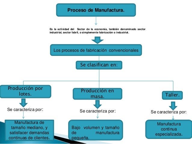 Mapa conceptual procesos de manufacturas for Software muebleria