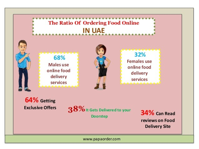 Online Food Delivery Trends