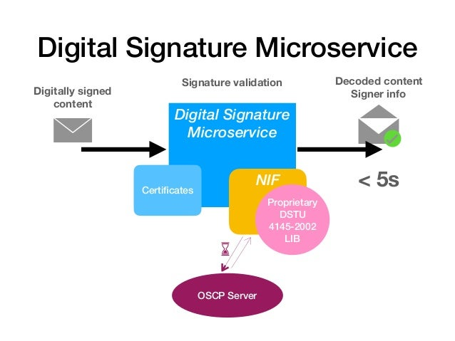 Digital Signature Microservice Digital Signature Microservice NIF Proprietary DSTU 4145-2002 LIB Digitally signed content ...