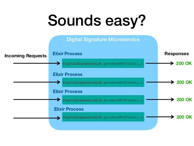 Sounds easy? Digital Signature Microservice DigitalSignatureLib.processPKCS7Data(…) DigitalSignatureLib.processPKCS7Data(…...