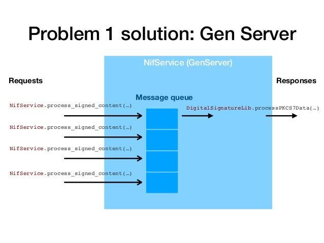 Problem 2: timeouts NifService (GenServer) Multiple concurrent requests (processes) 2s 2s 2s 2s Message queue Sequential r...