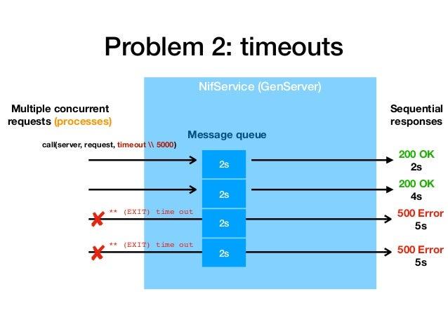 Problem 2: timeouts NifService (GenServer) Multiple concurrent requests (processes) 2s 2s Message queue Sequential respons...
