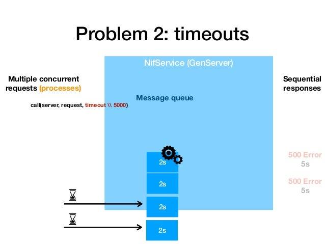 Problem 2 solution: architecture DS DS DS DS DS DS DS DS Load Balancer Reduce pressure on individual MS