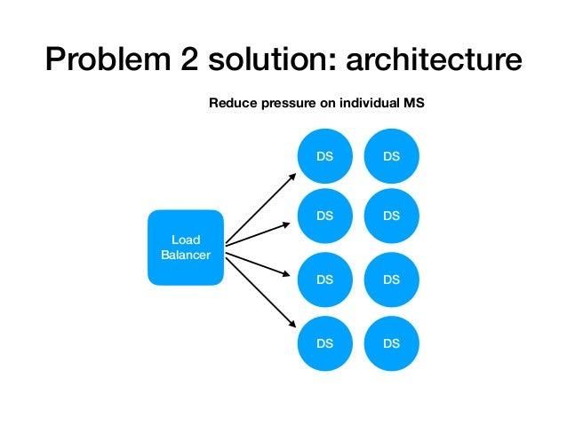 Problem 2 solution: catch Exit def process_signed_content(signed_content, check) do gen_server_timeout = Confex.fetch_env(...