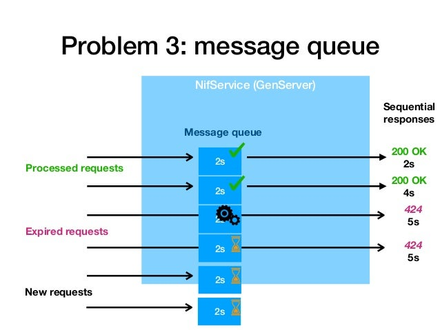 Problem 3 solution: pass message expiration time ... # Callbacks def handle_call({:process_signed_content, signed_content,...