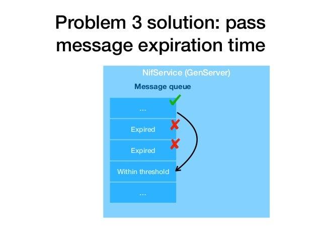 Problem 3 advanced solution: QueueService NifService DigitalSignatureLib. processPKCS7Data(…) QueueService :queue Monitori...