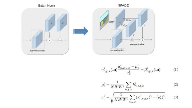 Semantic Image Synthesis with Spatially-Adaptive Normalization Slide 3