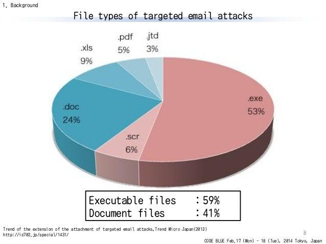 o-checker : Malicious document file detection tool