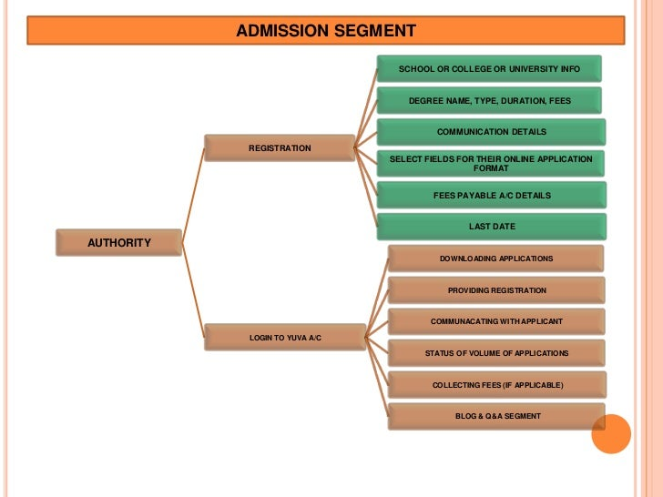 ADMISSION SEGMENT                                  SCHOOL OR COLLEGE OR UNIVERSITY INFO                                   ...