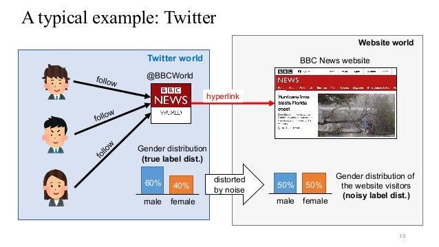 A typical example: Twitter 10 hyperlink Twitter world BBC News website @BBCWorld male Gender distribution of the website v...
