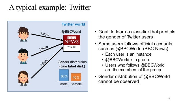 A typical example: Twitter 11 Twitter world @BBCWorld male female 60% 40% Gender distribution (true label dist.) • Goal: t...
