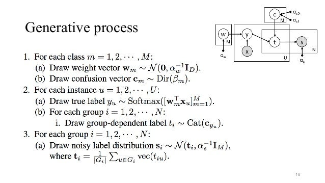 Generative process 18