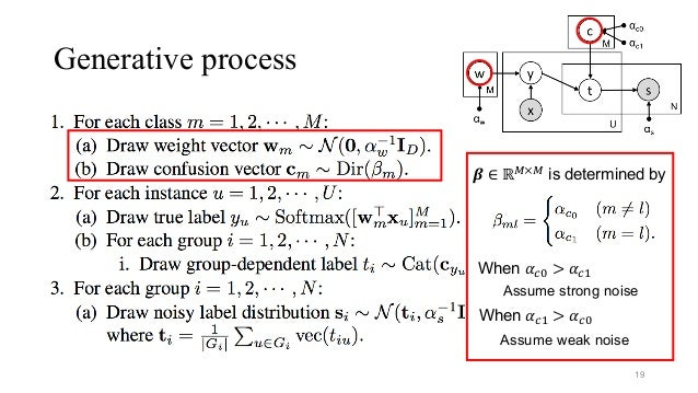 Generative process 19 𝜷 ∈ ℝ7×7 is determined by When 𝛼CD > 𝛼C& Assume strong noise When 𝛼C& > 𝛼CD Assume weak noise