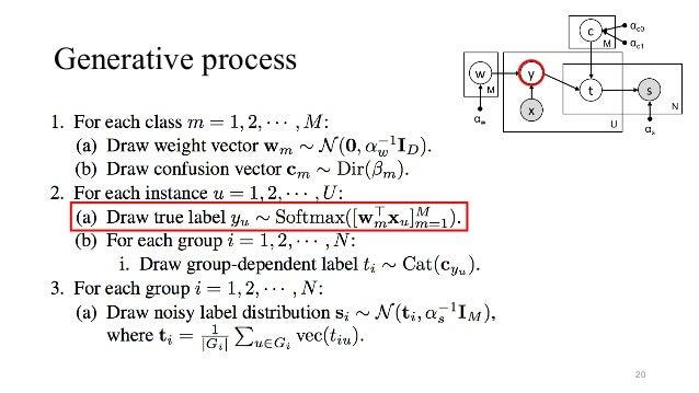 Generative process 20