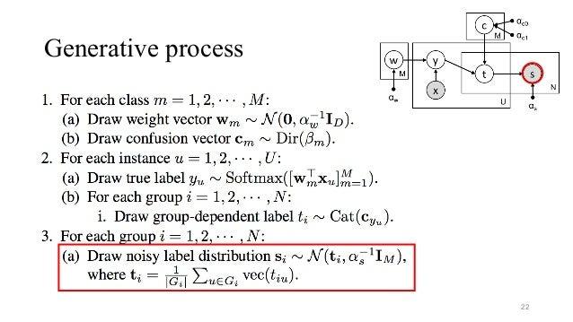 Generative process 22