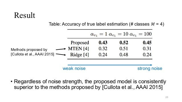 Result • Regardless of noise strength, the proposed model is consistently superior to the methods proposed by [Cullota et ...