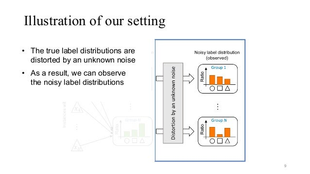 Illustration of our setting 9 • The true label distributions are distorted by an unknown noise • As a result, we can obser...