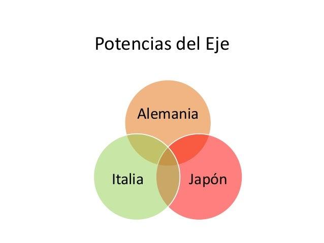 Potencias del Eje Alemania JapónItalia