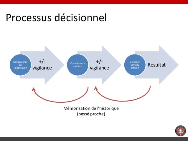 Processus décisionnel Connaissance       +/-         Connaissance      +/-       Détection      de                        ...