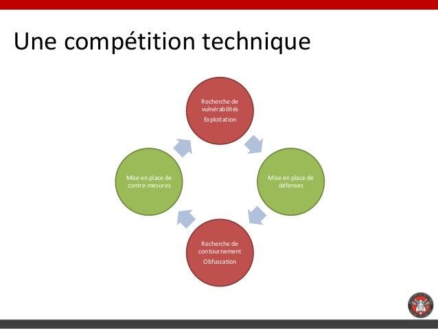 Une compétition technique                            Recherche de                            vulnérabilités               ...