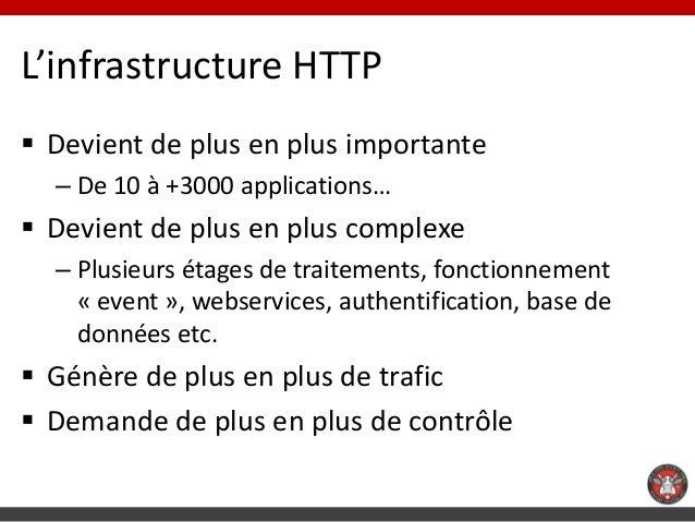 L'infrastructure HTTP Devient de plus en plus importante  – De 10 à +3000 applications… Devient de plus en plus complexe...