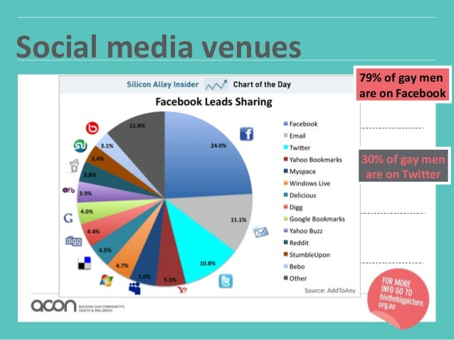 Sydney social media forum - ACON Health