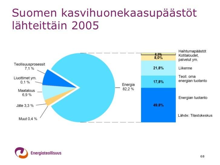 Suomen Päästöt Lähteittäin