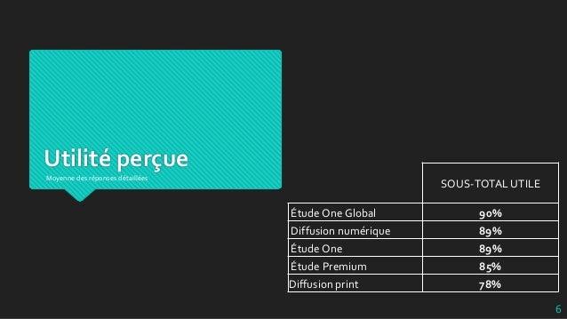 Utilité perçue SOUS-TOTAL UTILE Étude One Global 90% Diffusion numérique 89% Étude One 89% Étude Premium 85% Diffusion pri...